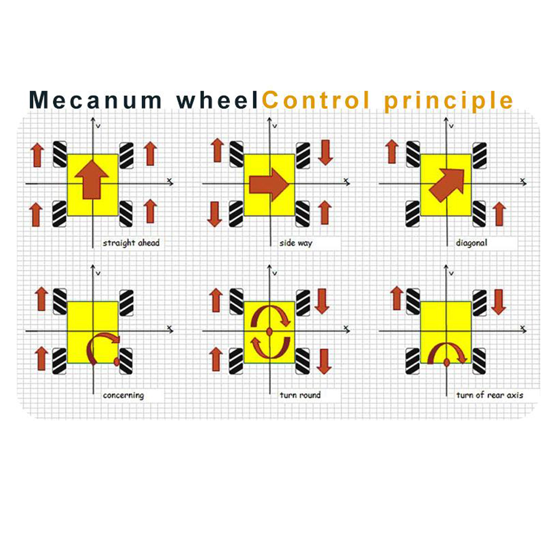 Mecanum Wheels 64mm for Raspberry Pi 4/3B/Microbit robot Kit