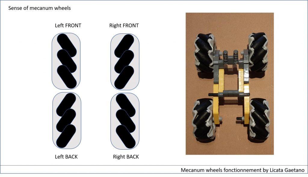 Mecanum Wheels 64mm for Raspberry Pi 43B+Microbit