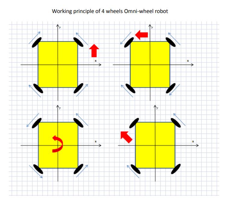 Working principle of 4 Omnidirectional Wheels robot